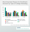 Eduventures® Annual Survey of Admitted Students Examines the Enrollment Decisions of College-Bound High School Students