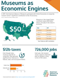 Infographic showing Museums as Economic Engines