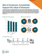 Infographic: Museums & Public Opinion