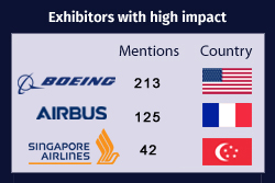 List of Top Exhibitors with High Impact at Singapore Airshow 2018