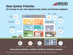 Mercury Home Insurance >> Mercury Insurance Helps Homeowners Protect Their Vital Home