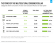 Categories where Consumers of Color exert outsized influence on total spend.