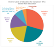 New Caregiver Survey Shows That Home Care Workers Have High Educational Aspirations