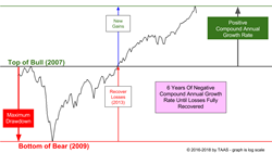 TAAS Graphic: Full Market Cycle