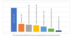 Types of data encrypted
