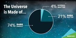LUX-ZEPLIN (LZ) Experiment Dark Matter Project
