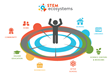 SXSW EDU 2018: STEM Learning Ecosystems demonstrate how to create effective collaborations to increase student success and world impact