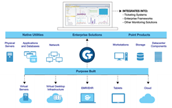 Goliath Technologies Integrates with Other Enterprise Tools