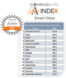 CompassIntel A-List Index in Smart Cities