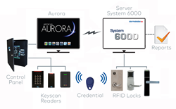 Salok System 6000 integrates with Keyscan Aurora Software