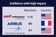 Fullintel Releases HAI HELI-EXPO 2018 Media Impact Report Revealing Global Coverage of Exhibitors