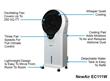 NewAir Portable Evaporative Cooler EC111W Features