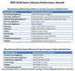 The NPD Group Presents Fifth Annual Industry Performance Awards at IH+HS 2018