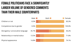 Female politicians face a significantly larger volume of gendered comments than their male counterparts