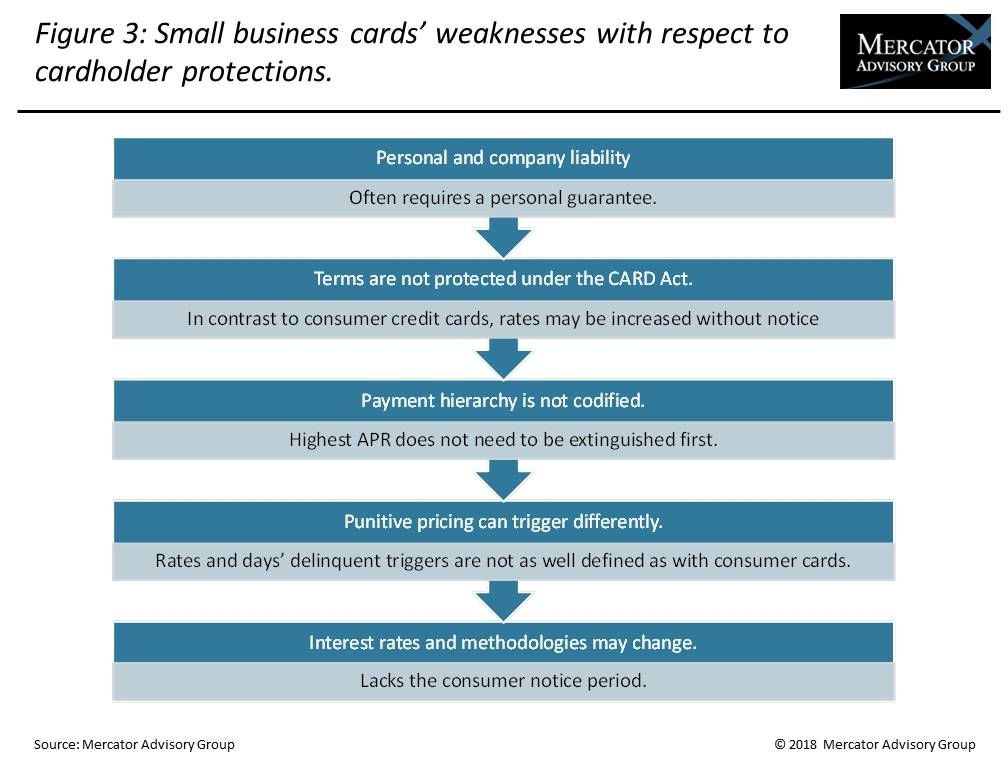Small business credit cards have plenty of growth potential in the us reheart