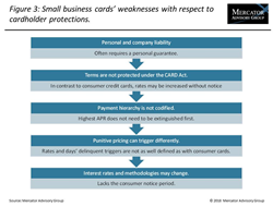 Small business credit cards have plenty of growth potential in the us reheart Images