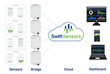 Swift Sensors Custom Dashboard Simplifies Data Viewing and Analytics for Cloud-based Wireless Sensor System