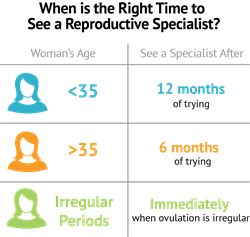 When to see a fertility specialist based on maternal age.