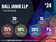 Ball Janik LLP Ranked as one of Portland, Oregon's Most Diverse Law Firms