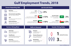 Gulf Employment Trends 2018 - GulfTalent