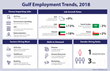 Gulf jobs on the Rise, Driven by Higher oil prices – GulfTalent Study