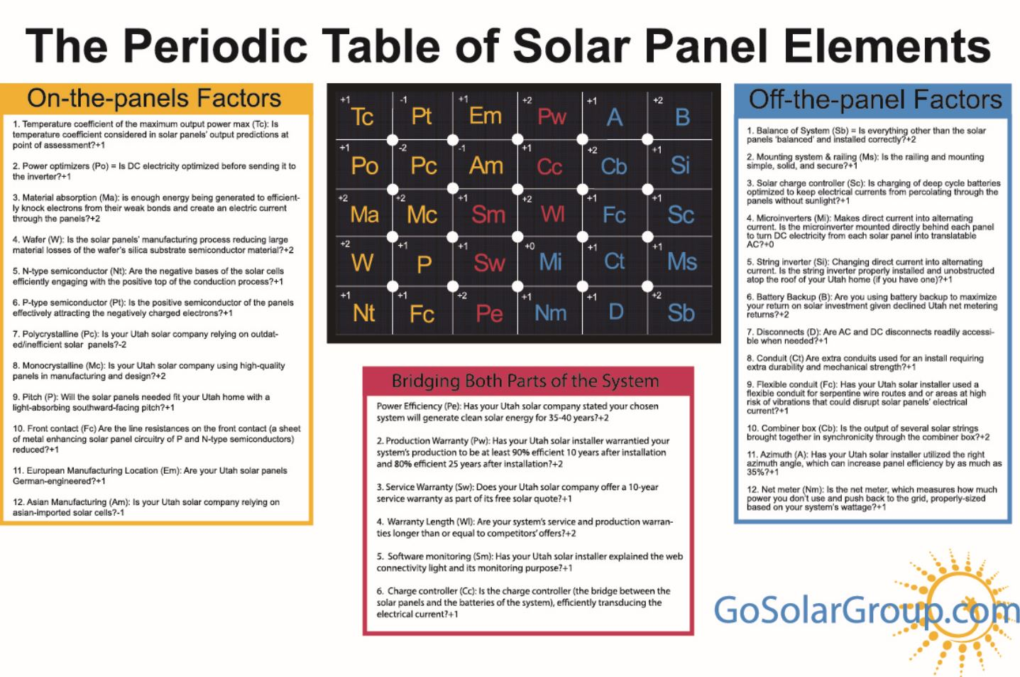 Solar Company Releases World S First Periodic Table Of