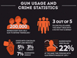 Ammunition Depot Releases Informative New Infographic Targeting the Truth About Gun Control