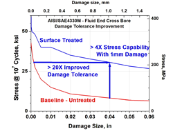 Graph depicting 20X improved damage tolerance with designed compression