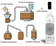 Mahia distillation process