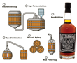 Rye whiskey distillation process