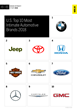 Automotive Industry Ranks Second in MBLM's Brand Intimacy 2018 Report