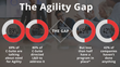 TRACOM Research Study: HR Execs Say Organizational Agility Skills are Essential but Most Aren't Developing Them