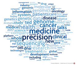 Word cloud of mentions of precision medicine