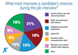 What's the Key to a Successful Job Interview?