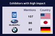 Fullintel Releases 'The New York International Auto Show 2018 Media Impact Report'