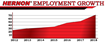 Chart showing significant increase in employment at Hernon Manufacturing