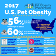 2017 US Pet Obesity Infographic