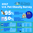 2017 APOP US Pet Owner Survey Results