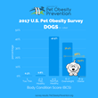 2017 US Dog Obesity Graph
