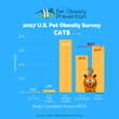 2017 US Cat Obesity Graph