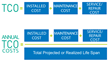 PRSM Releases Four-Part Total Cost of Ownership White Paper Series