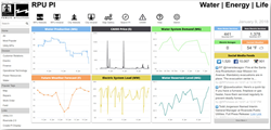 City of Riverside smart city dashboard