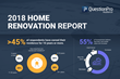 Results From QuestionPro Audience Research Reveals Women Are Taking Charge of Home Renovation Projects in 2018
