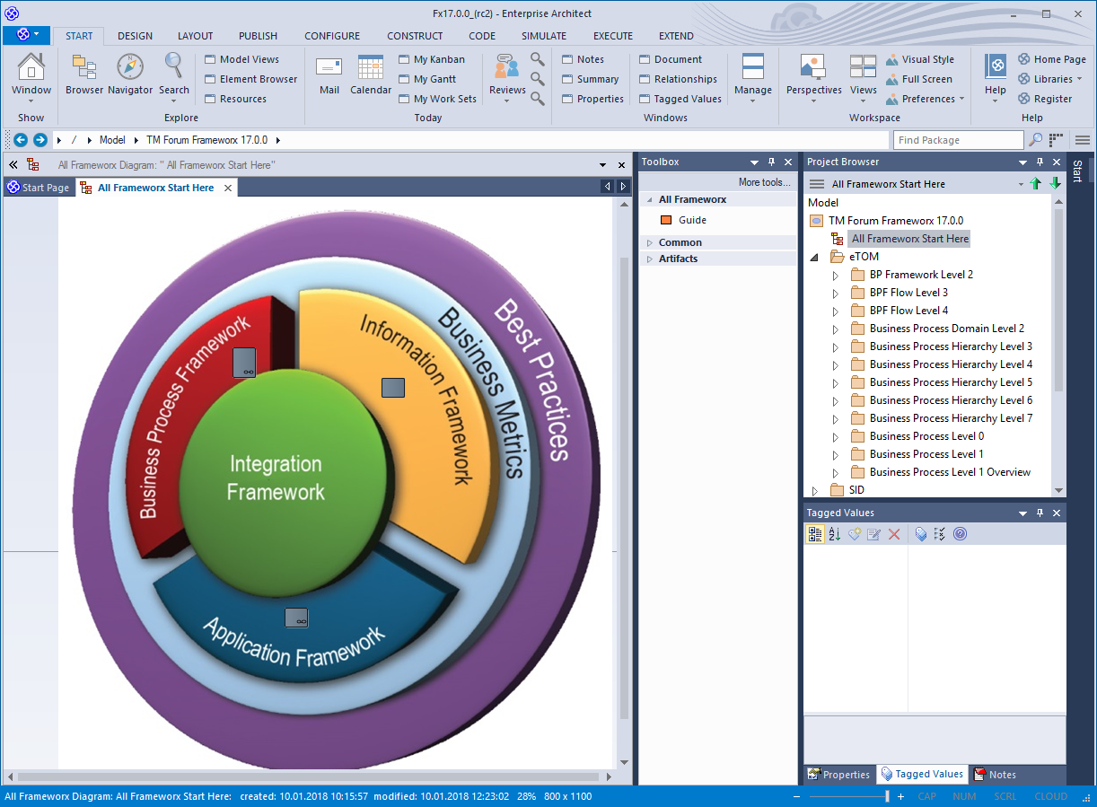 TM Forum Frameworx is available for Sparx Systems