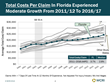 Florida Workers' Compensation Costs per Claim Grew Moderately From 2011 to 2016, Finds WCRI Study