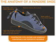 Pandere Successfully Crowdfunds Expandable Shoes on Kickstarter and Plans to Continue Pre-orders InDemand