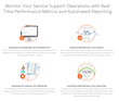 Real Data Technologies Launches ServeOptics Service Desk Metrics to Accelerate IT Service Support Performance
