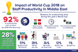 Staff productivity to take a hit during World Cup 2018 – GulfTalent Survey