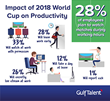 Plans for Watching World Cup 2018 During Working Hours