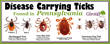 Ticks Carry Dangerous Diseases; Giroud Tree and Lawn Urges Families to Take a 4 Step Approach for Tick Control and Safety